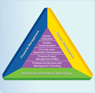 Core Service Offerings - Financial Management, Grants Management, Healthcare Information Technology